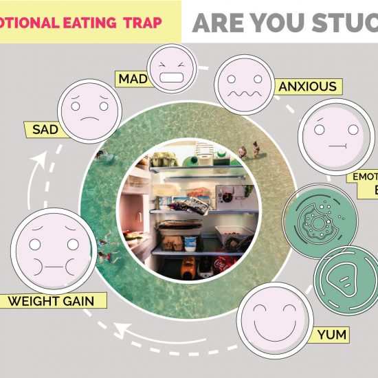 Are you trapped in the emotional eating circle?