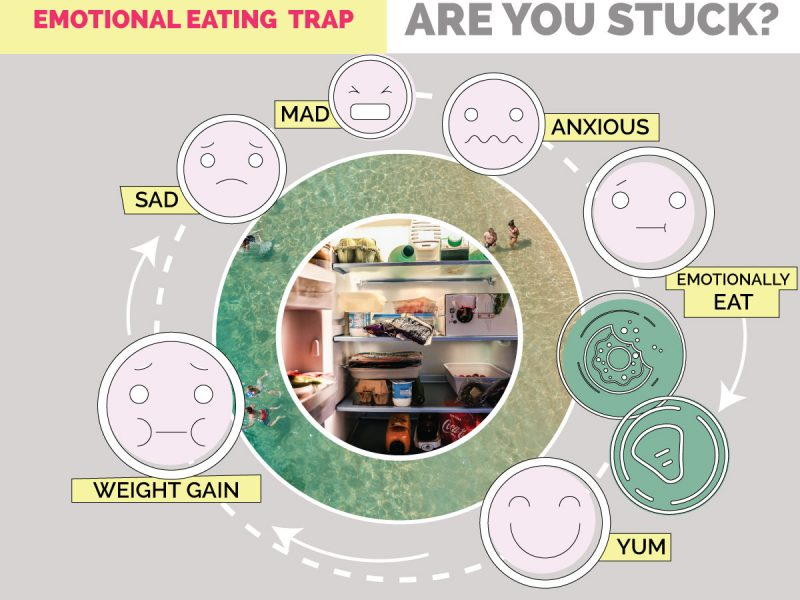 Emotional Eating Trap: Are You Stuck? Mad, anxious, emotional eating, yum, weight gain, sad, mad, REPEAT